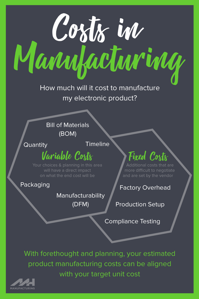 Costs in Manufacturing a hardware device